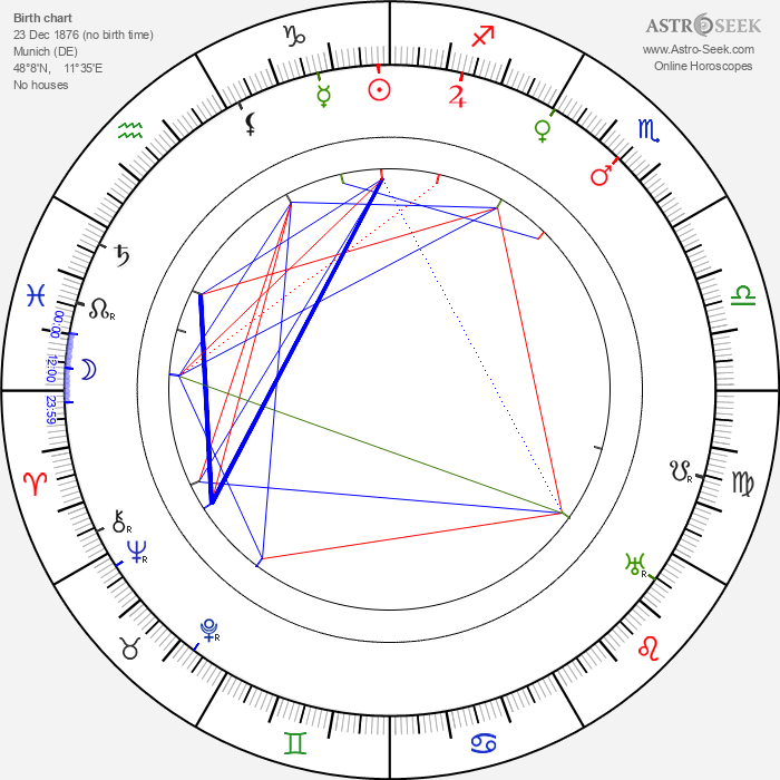 Franz Osten - Astrology Natal Birth Chart