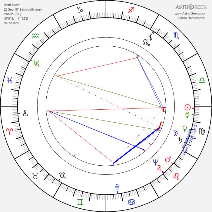 Franz Peter Wirth - Astrology Natal Birth Chart