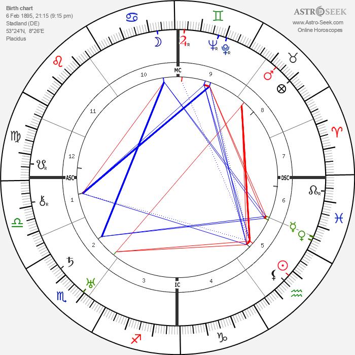 Franz Radziwill - Astrology Natal Birth Chart