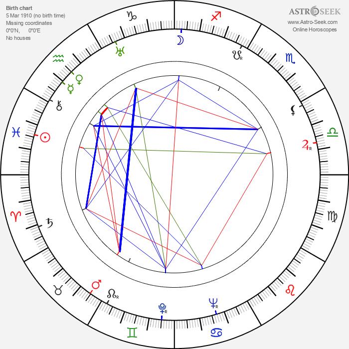 Franz Schnyder - Astrology Natal Birth Chart
