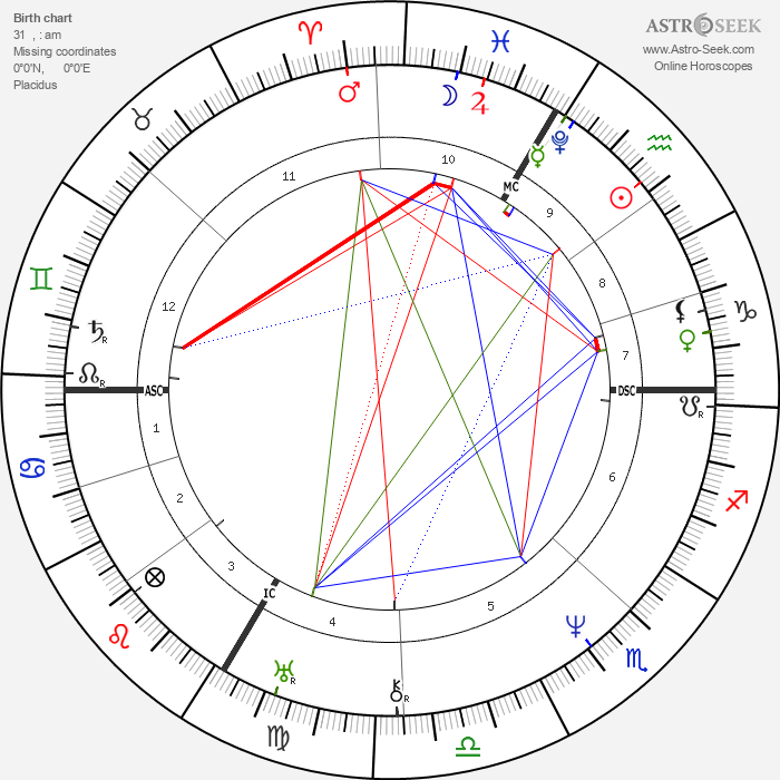 Franz Schubert - Astrology Natal Birth Chart