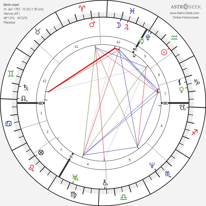Franz Schubert - Astrology Natal Birth Chart