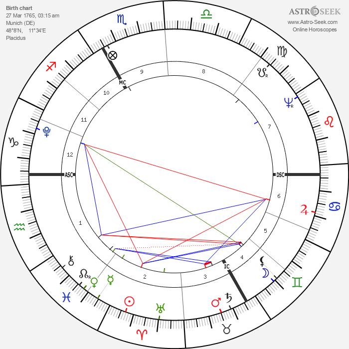 Franz von Baader - Astrology Natal Birth Chart