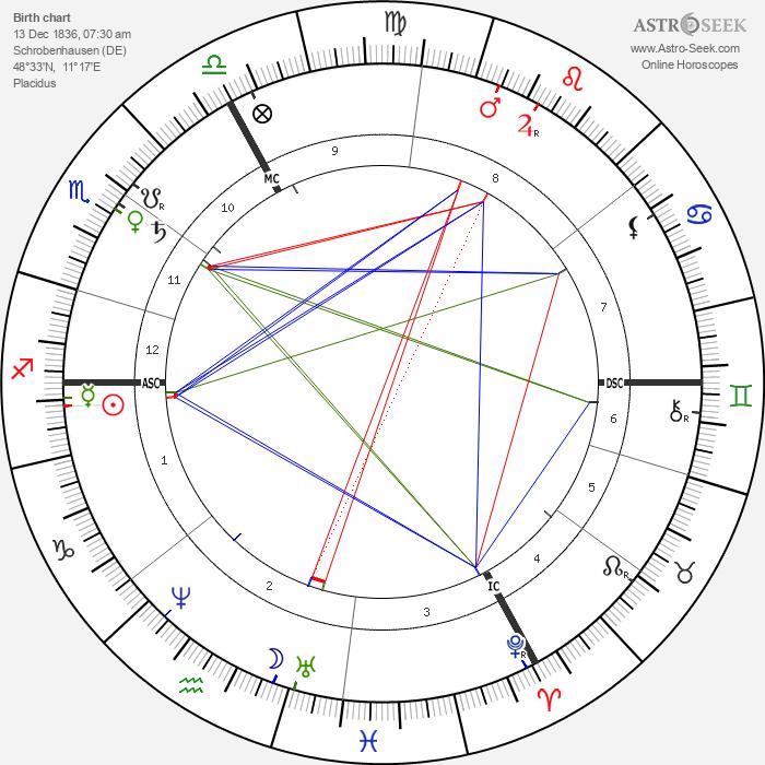 Franz von Lenbach - Astrology Natal Birth Chart