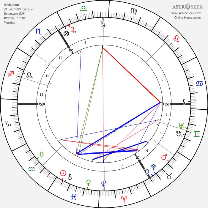 Franz von Stuck - Astrology Natal Birth Chart