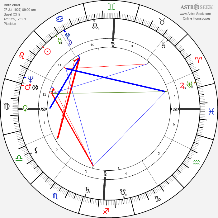 Franz Weber - Astrology Natal Birth Chart