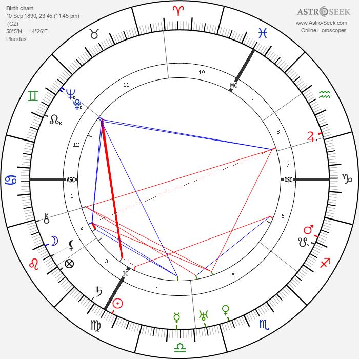 Franz Werfel - Astrology Natal Birth Chart