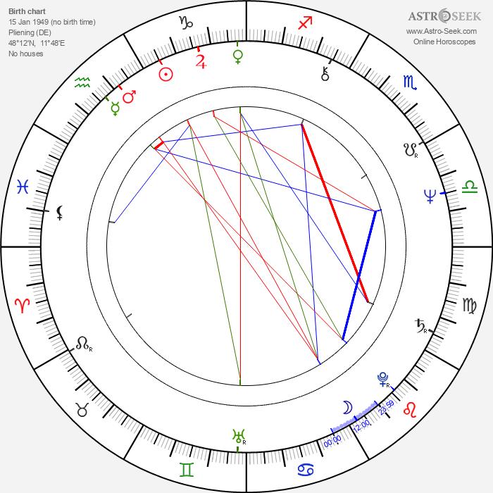 Franz Xaver Bogner - Astrology Natal Birth Chart