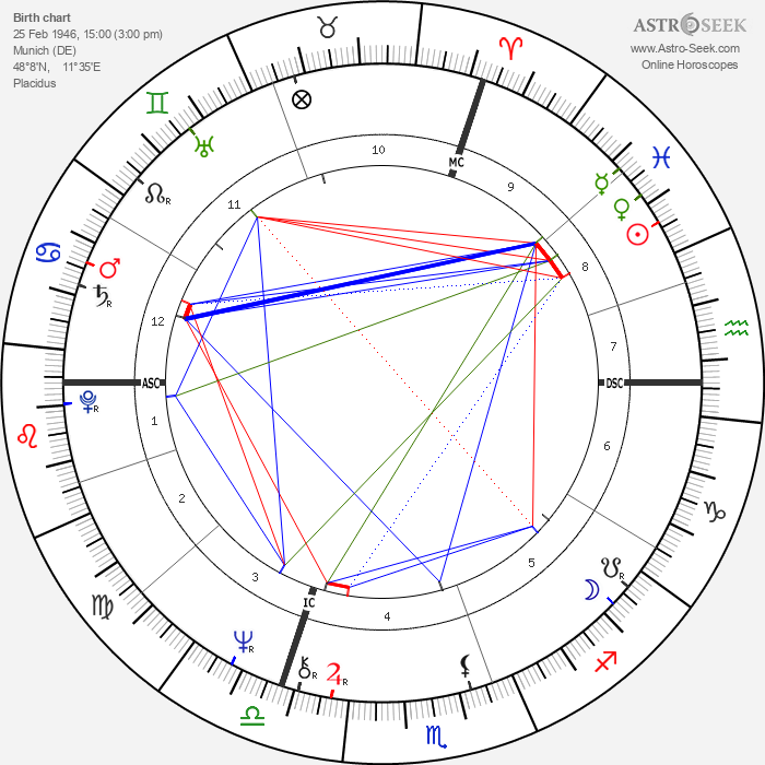Franz Xaver Kroetz - Astrology Natal Birth Chart
