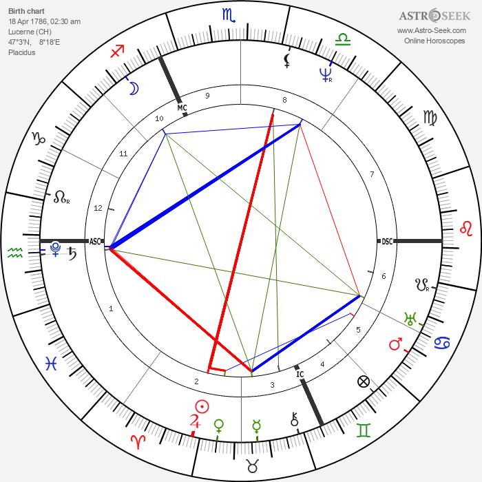 Franz Xaver Schnyder von Wartensee - Astrology Natal Birth Chart