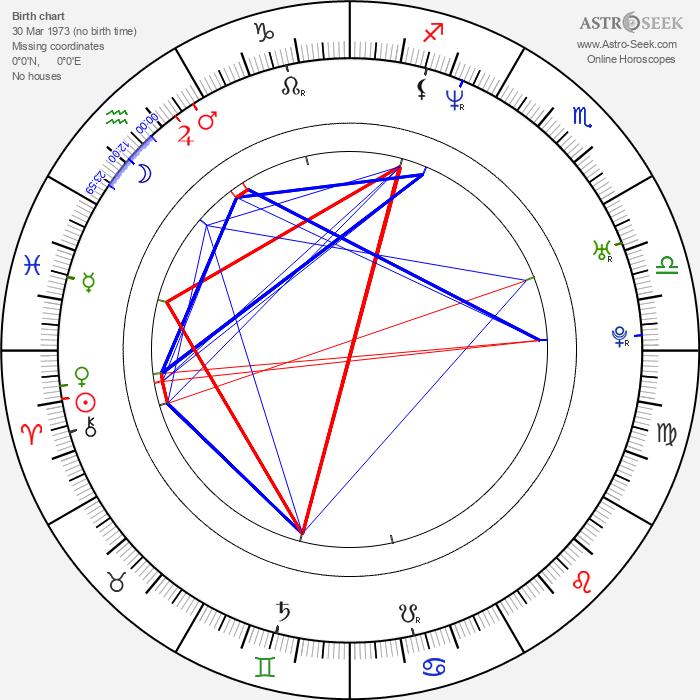 Fraser Aitcheson - Astrology Natal Birth Chart