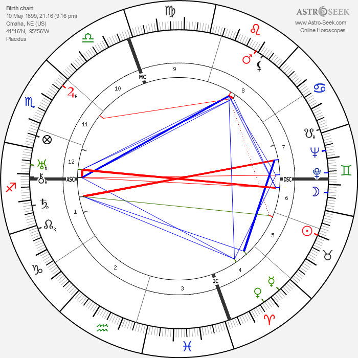 Fred Astaire - Astrology Natal Birth Chart