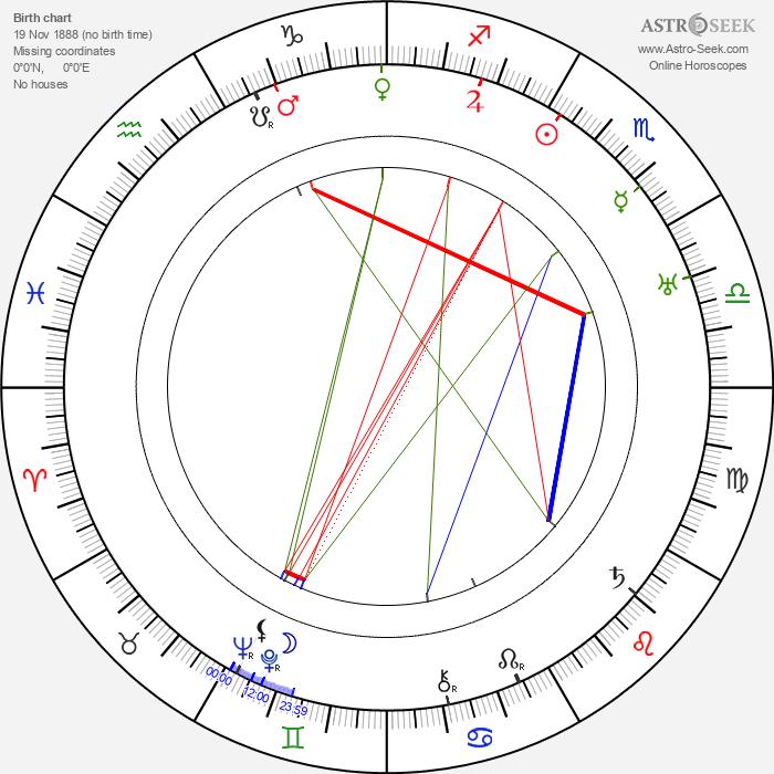 Fred Church - Astrology Natal Birth Chart