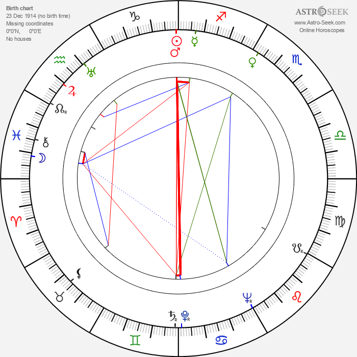 Fred Coe - Astrology Natal Birth Chart