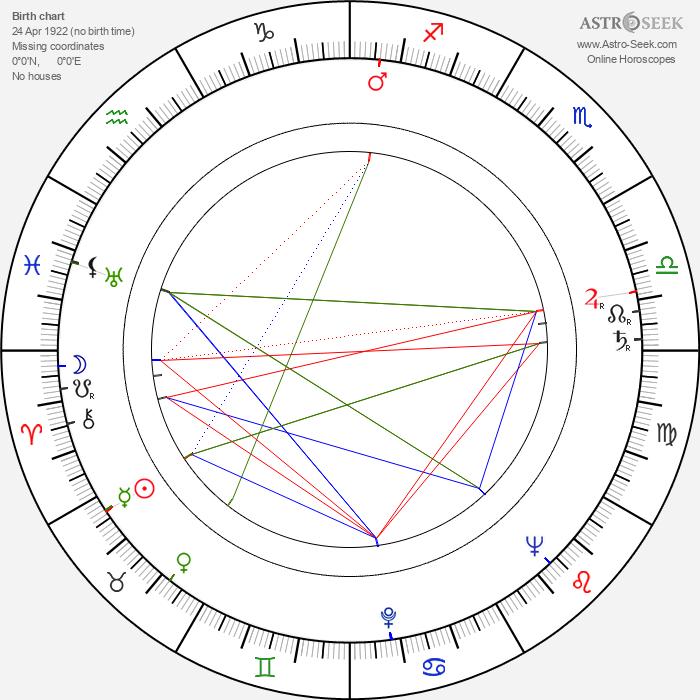 Fred Delmare - Astrology Natal Birth Chart