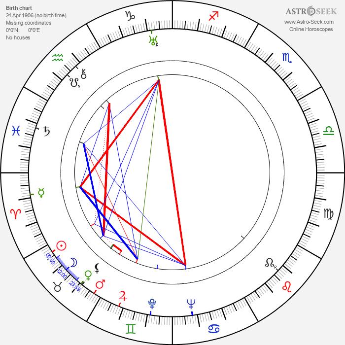 Fred Doederlein - Astrology Natal Birth Chart