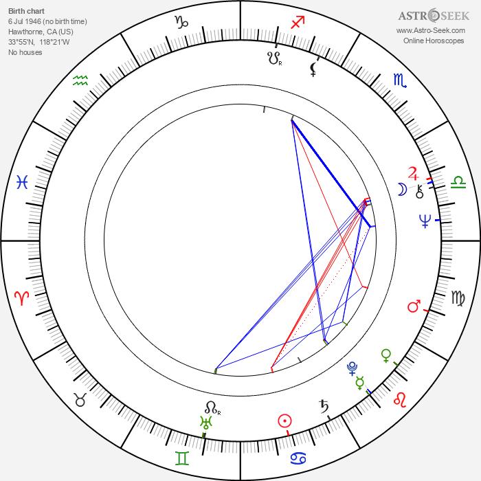 Fred Dryer - Astrology Natal Birth Chart