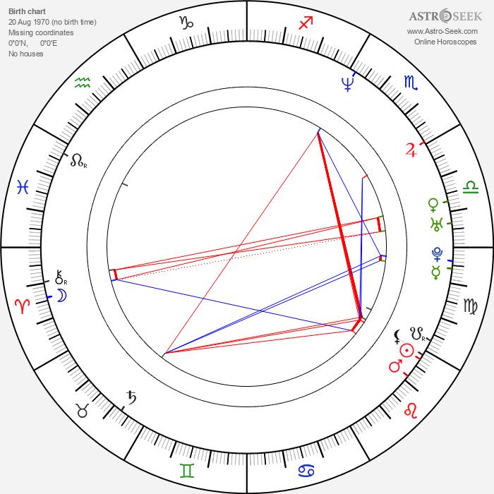 Fred Durst - Astrology Natal Birth Chart