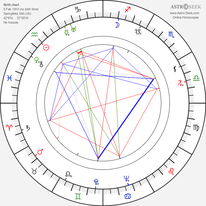 Fred F. Finklehoffe - Astrology Natal Birth Chart