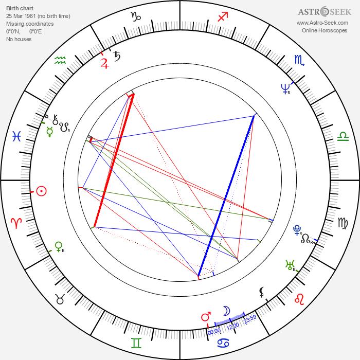 Fred Goss - Astrology Natal Birth Chart
