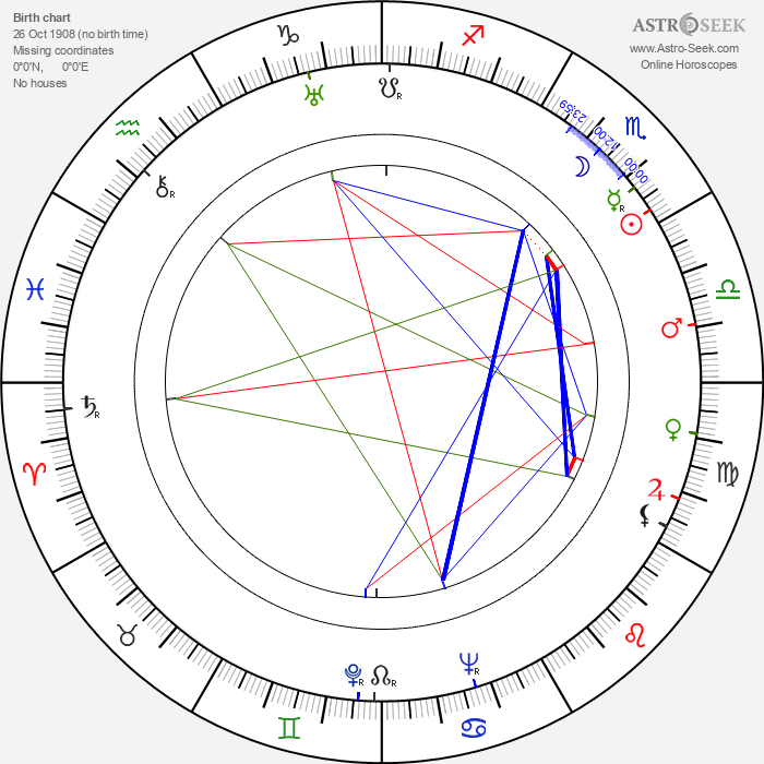 Fred Graham - Astrology Natal Birth Chart