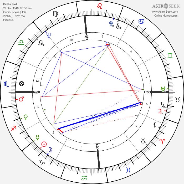 Fred Hansen - Astrology Natal Birth Chart