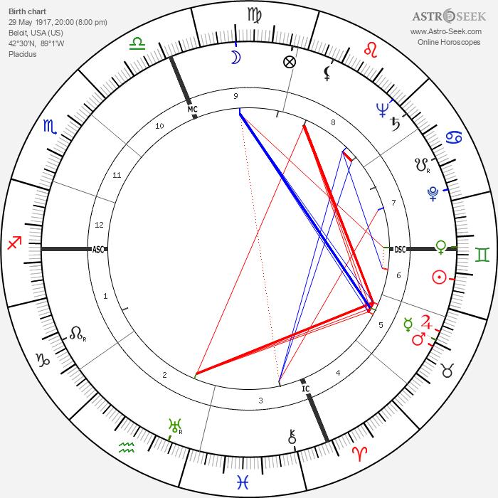 Fred J. Ascani - Astrology Natal Birth Chart