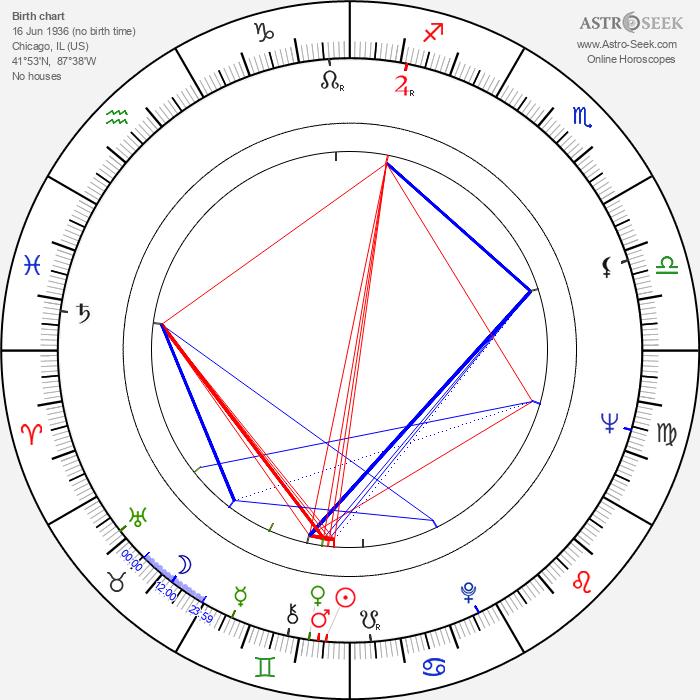Fred Karlin - Astrology Natal Birth Chart