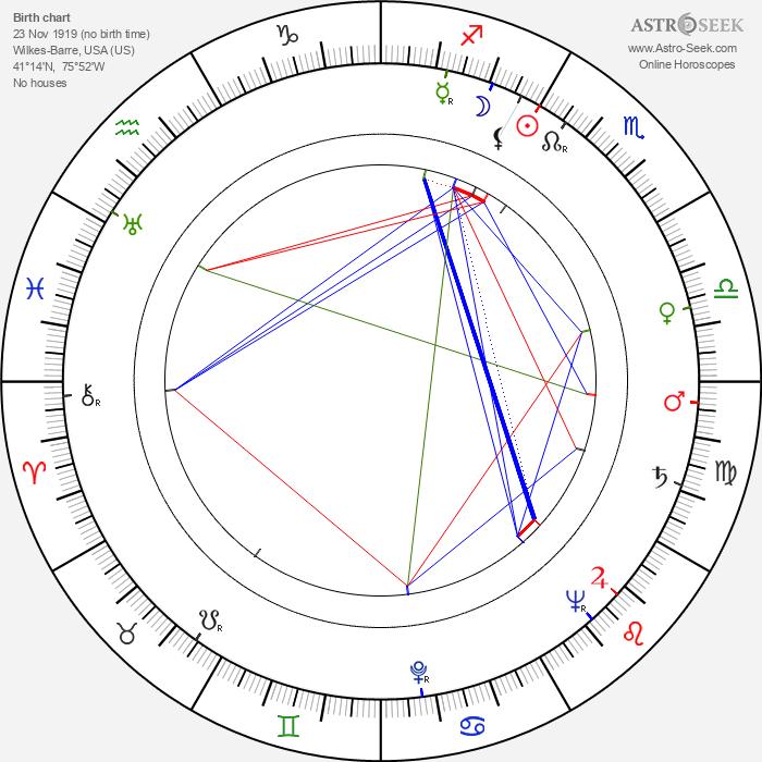 Fred M. Kirby - Astrology Natal Birth Chart