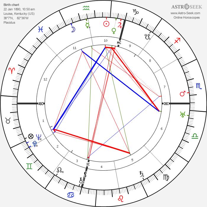Fred M. Vinson - Astrology Natal Birth Chart