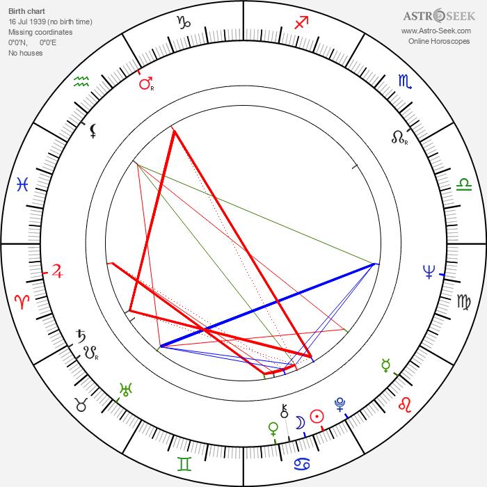 Fred Myrow - Astrology Natal Birth Chart