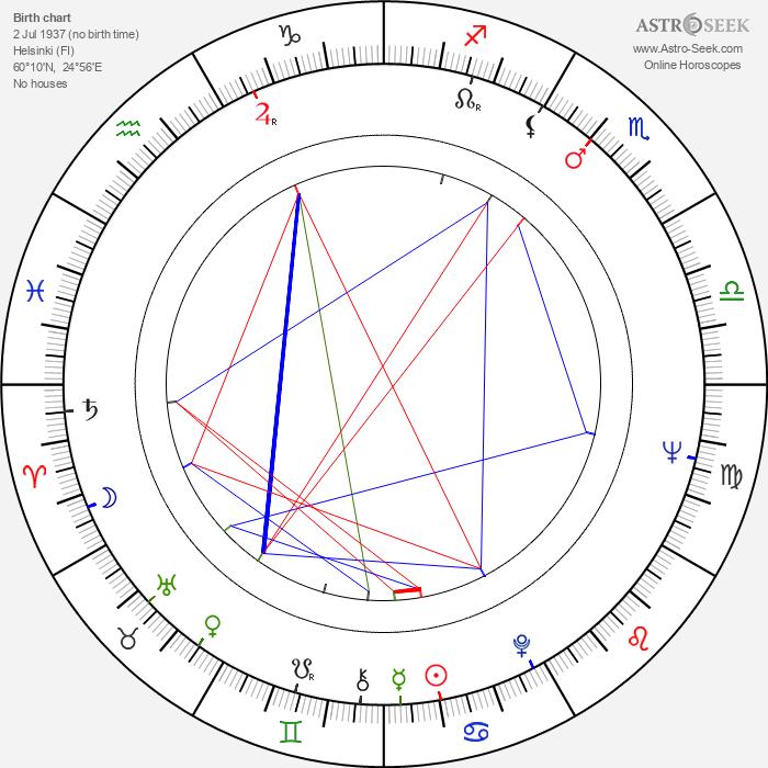 Fred Negendanck - Astrology Natal Birth Chart