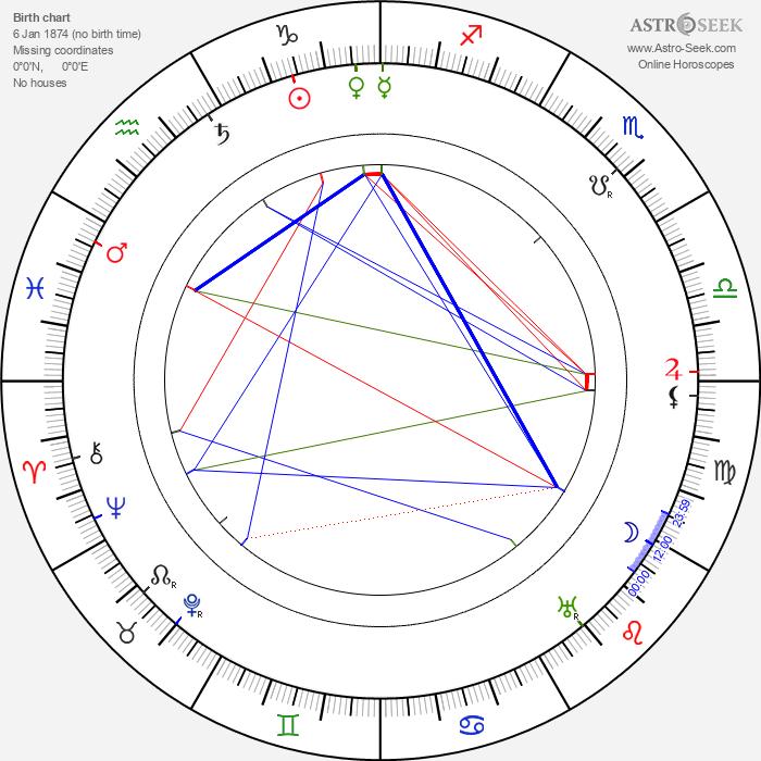 Fred Niblo - Astrology Natal Birth Chart