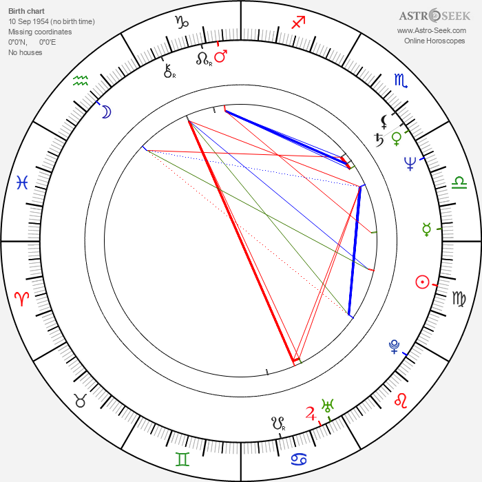 Fred Olen Ray - Astrology Natal Birth Chart