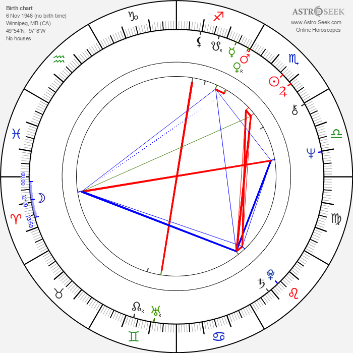 Fred Penner - Astrology Natal Birth Chart
