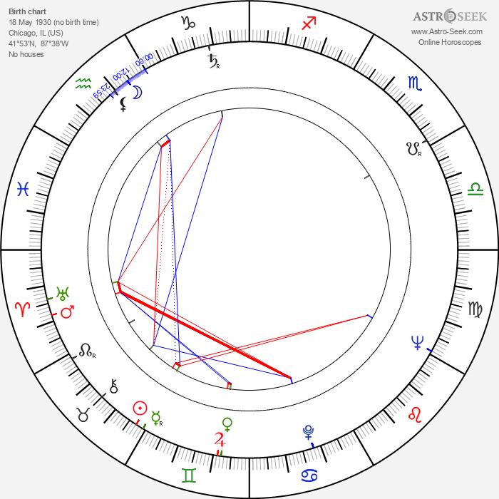 Fred Saberhagen - Astrology Natal Birth Chart
