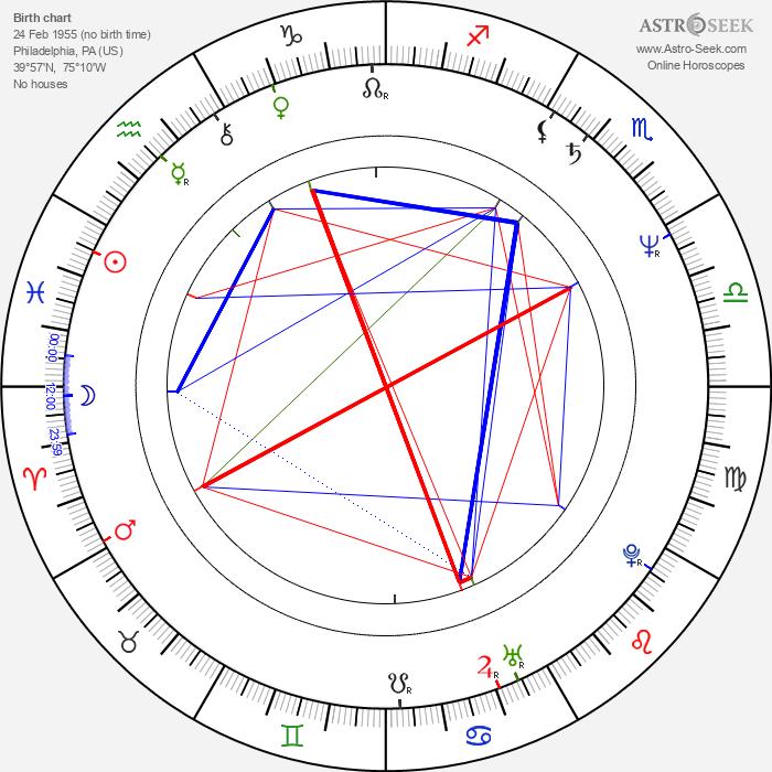 Fred Sanders - Astrology Natal Birth Chart