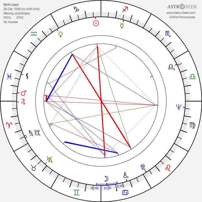 Fred Schepisi - Astrology Natal Birth Chart