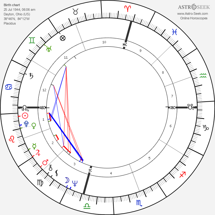 Fred Scherman - Astrology Natal Birth Chart