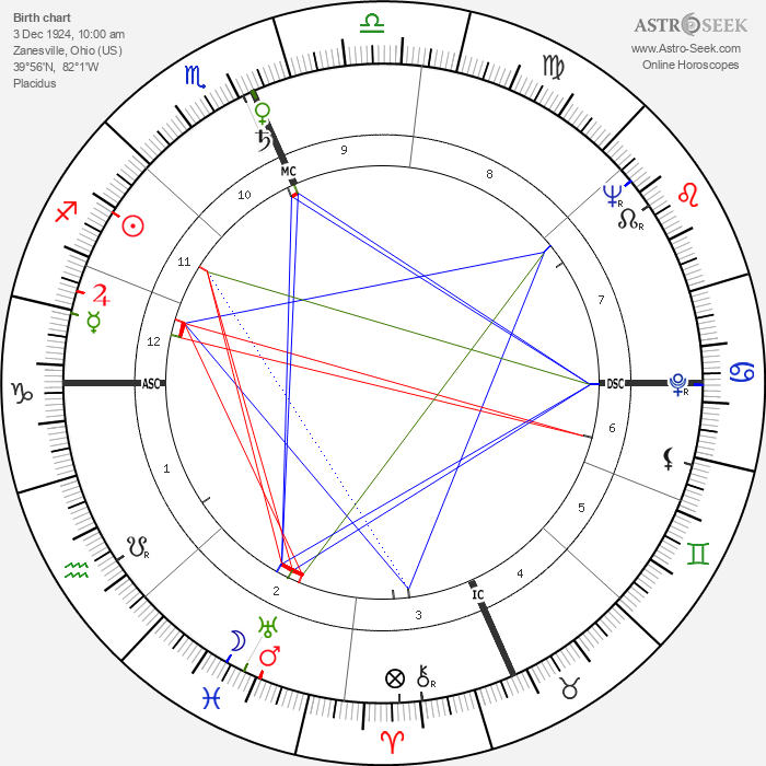 Fred Taylor - Astrology Natal Birth Chart