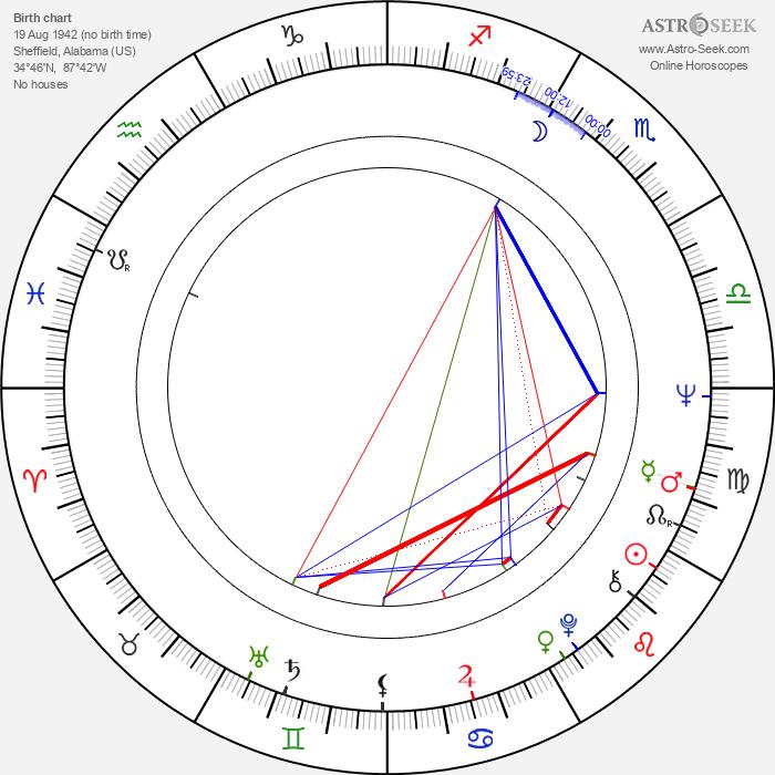 Fred Thompson - Astrology Natal Birth Chart