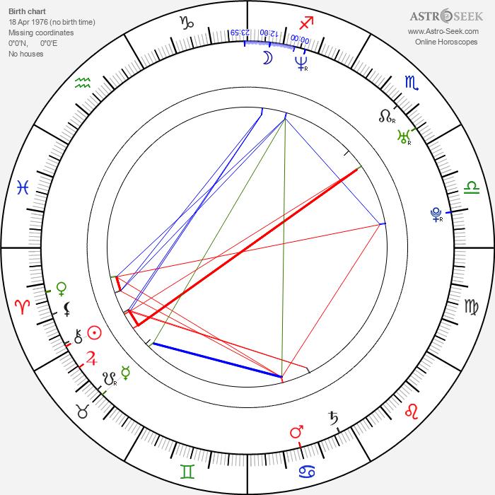 Fred Vogel - Astrology Natal Birth Chart