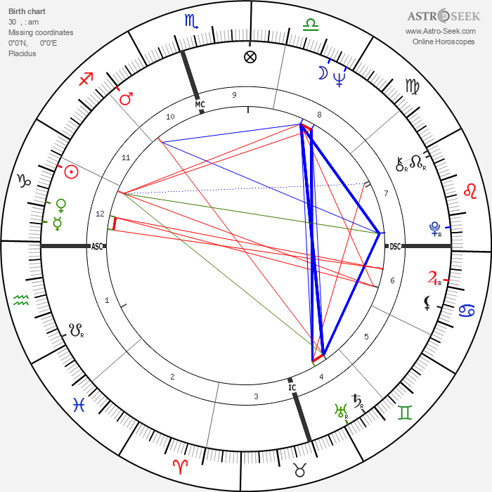 Fred Ward - Astrology Natal Birth Chart