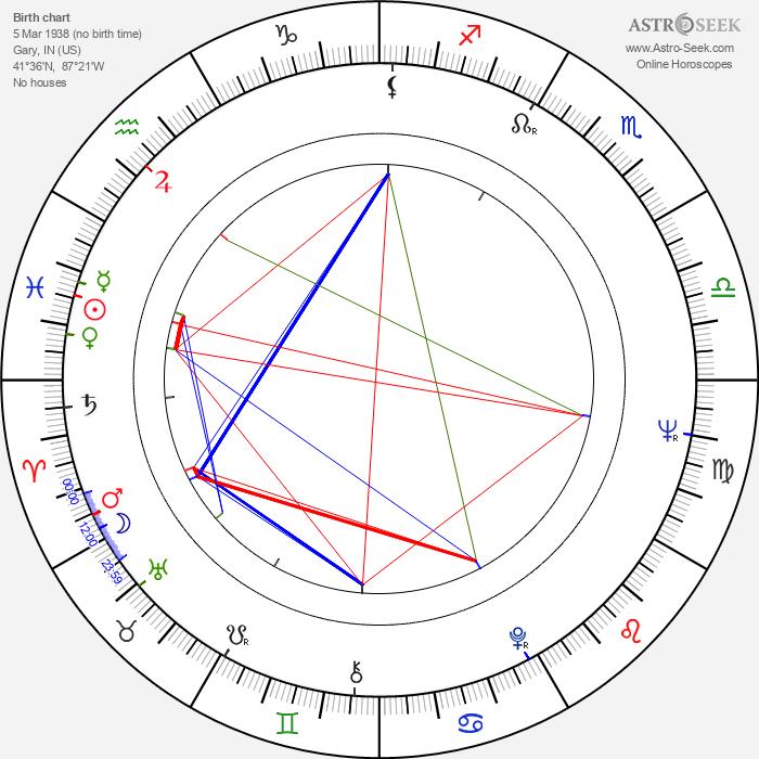 Fred Williamson - Astrology Natal Birth Chart
