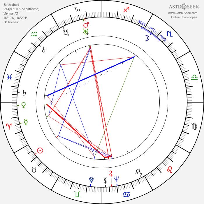 Fred Zinnemann - Astrology Natal Birth Chart