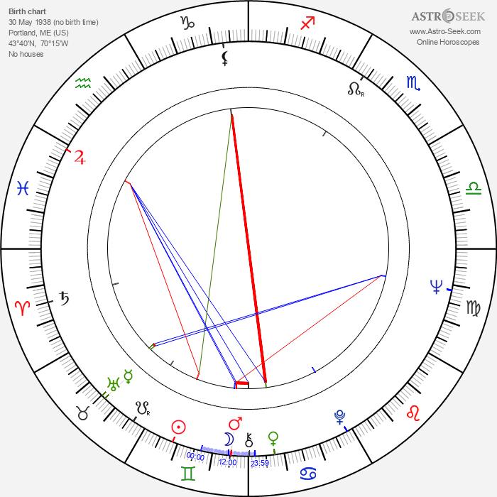 Freda Holloway - Astrology Natal Birth Chart