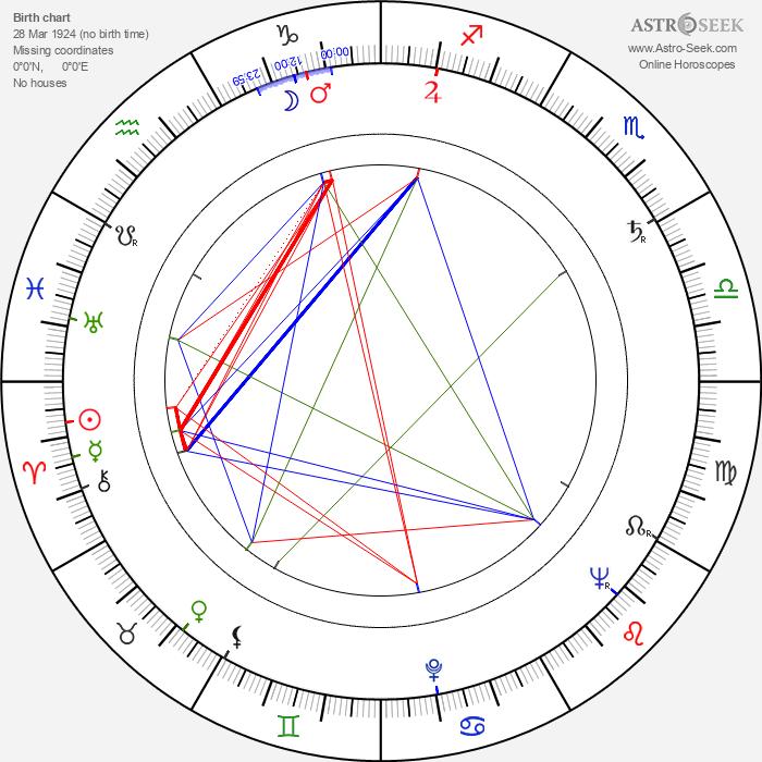 Freddie Bartholomew - Astrology Natal Birth Chart