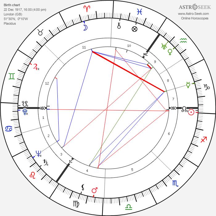 Freddie Francis - Astrology Natal Birth Chart