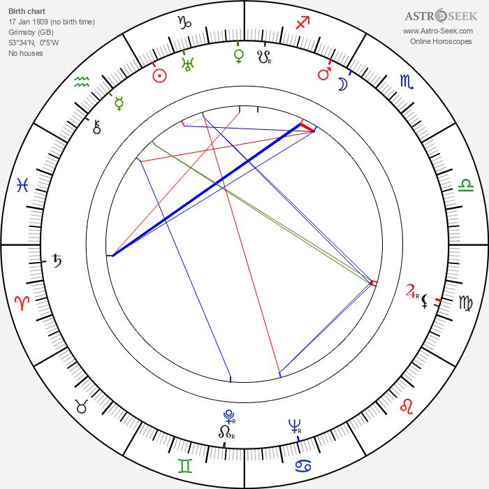 Freddie Frinton - Astrology Natal Birth Chart