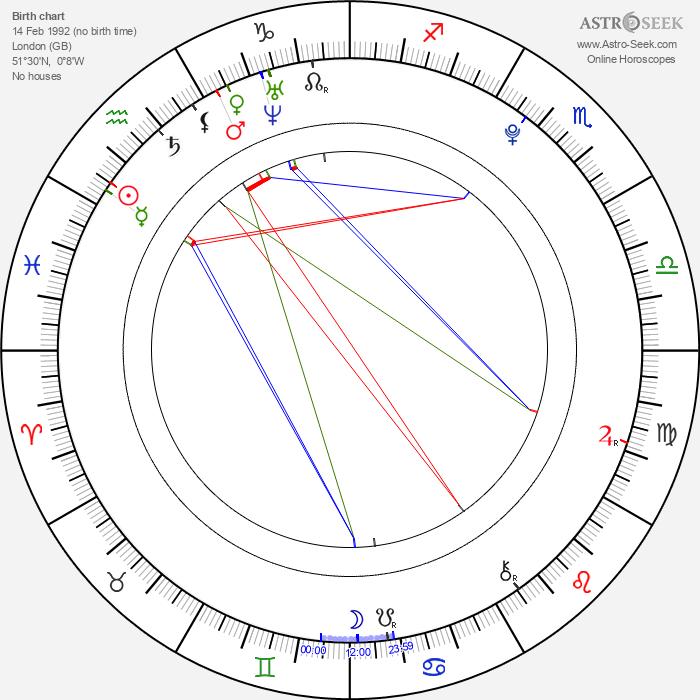 Freddie Highmore - Astrology Natal Birth Chart